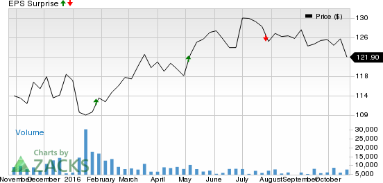 Why Earnings Season Could Be Great for Chubb (CB)