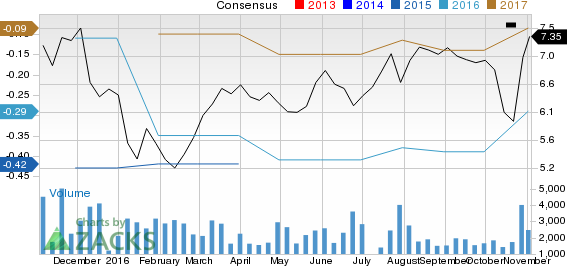 Is Applied Micro Circuits (AMCC) Stock a Solid Choice Right Now?