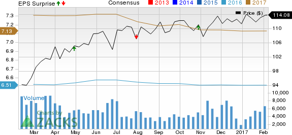 WellCare Health (WCG) Beats on Q4 Earnings, Misses Revenues
