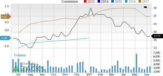 What Falling Estimates & Price Mean for Unit Corporation (UNT)