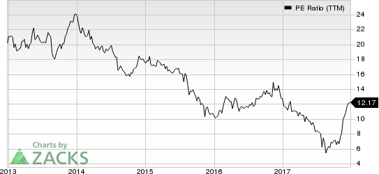 Hibbett Sports, Inc. PE Ratio (TTM)