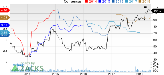 Strayer Education, Inc. Price and Consensus