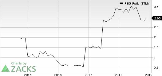 Marcus & Millichap, Inc. PEG Ratio (TTM)