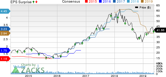 Applied Materials, Inc. Price, Consensus and EPS Surprise