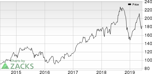 Air Products and Chemicals, Inc. Price