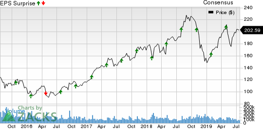 Sonoco Products Company Price, Consensus and EPS Surprise