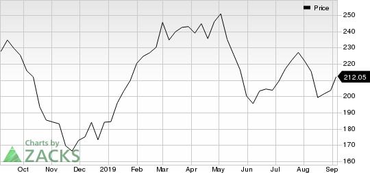 Palo Alto Networks, Inc. Price