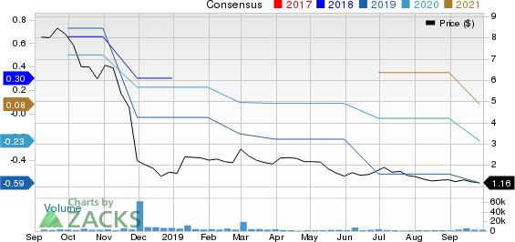 Ferroglobe PLC Price and Consensus
