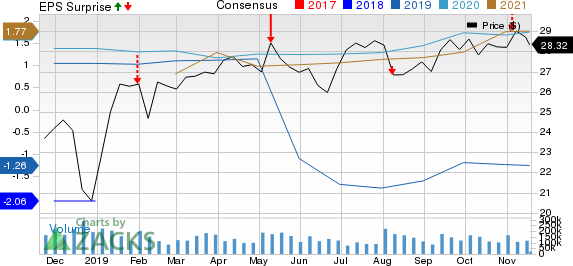 NuStar Energy L.P. Price, Consensus and EPS Surprise