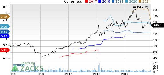 VMware, Inc. Price and Consensus