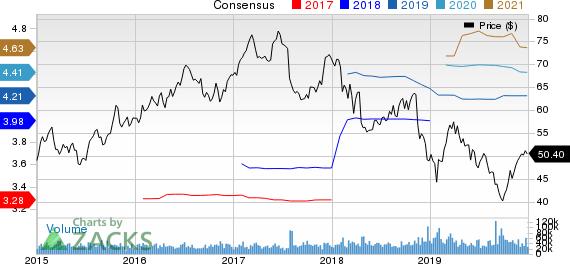 Altria Group, Inc. Price and Consensus