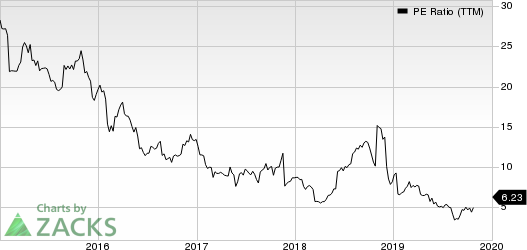 Signet Jewelers Limited PE Ratio (TTM)