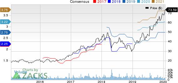 Teradyne, Inc. Price and Consensus