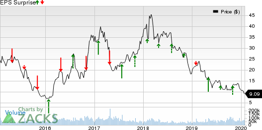 United States Steel Corporation Price and EPS Surprise