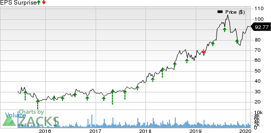 Wingstop Inc. Price and EPS Surprise