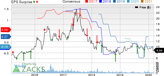 Spark Energy, Inc. Price, Consensus and EPS Surprise