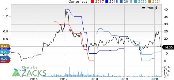 CyberOptics Corporation Price and Consensus
