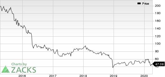 Perrigo Company plc Price