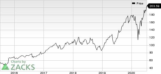 KLA Corporation Price