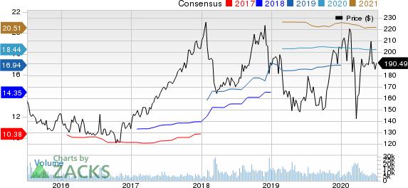 Cigna Corporation Price and Consensus