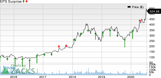 Netflix, Inc. Price and EPS Surprise