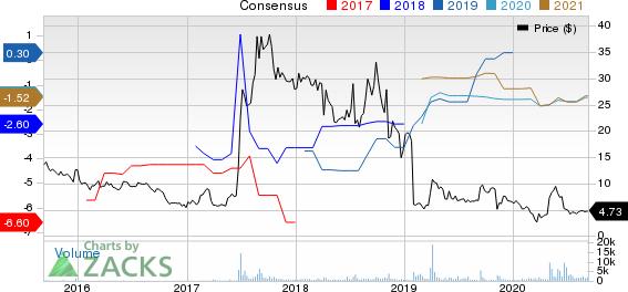 AVEO Pharmaceuticals, Inc. Price and Consensus