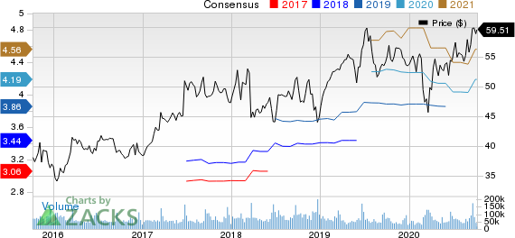 Oracle Corporation Price and Consensus