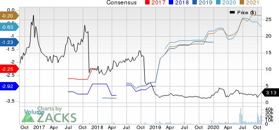 Selecta Biosciences, Inc. Price and Consensus