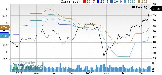 Timken Company The Price and Consensus