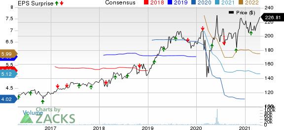 Ecolab Inc. Price, Consensus and EPS Surprise