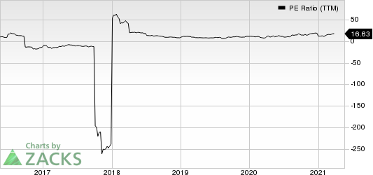 Textainer Group Holdings Limited PE Ratio (TTM)