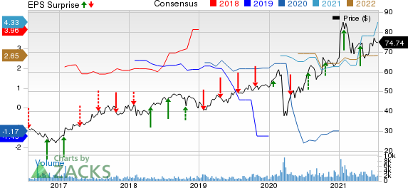 NextEra Energy Partners, LP Price, Consensus and EPS Surprise