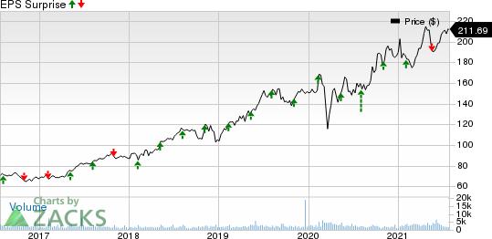 STERIS plc Price and EPS Surprise