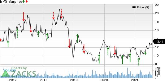 Ironwood Pharmaceuticals, Inc. Price and EPS Surprise