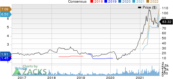 Citi Trends, Inc. Price and Consensus