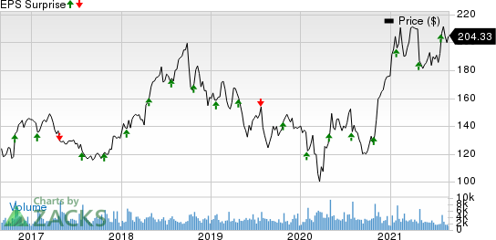F5 Networks, Inc. Price and EPS Surprise
