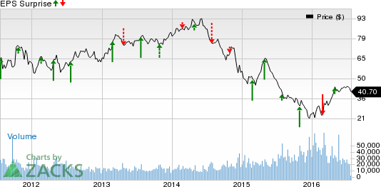 Can Range Resources (RRC) Surprise this Earnings Season?