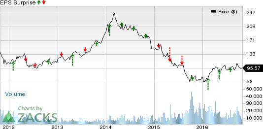 Gaming Stocks' Earnings on Oct 27: WYNN, CHDN, PENN