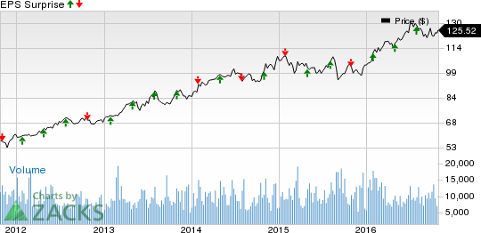 NextEra Energy (NEE) Q3 Earnings: Will the Stock Surprise?