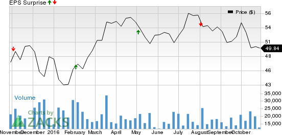 Emerson (EMR) Q4 Earnings: What's in Store for the Stock?