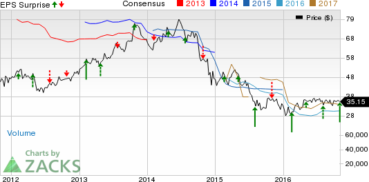 Noble Energy (NBL) Posts Narrower-than-Expected Q3 Loss