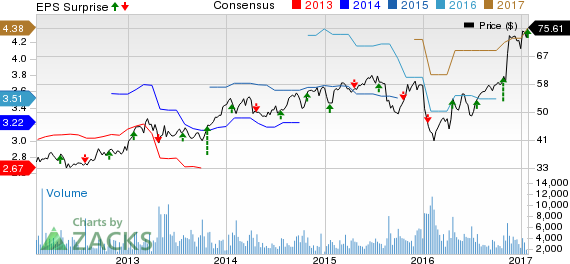 Raymond James' (RJF) Q1 Earnings Top; Expenses Increase