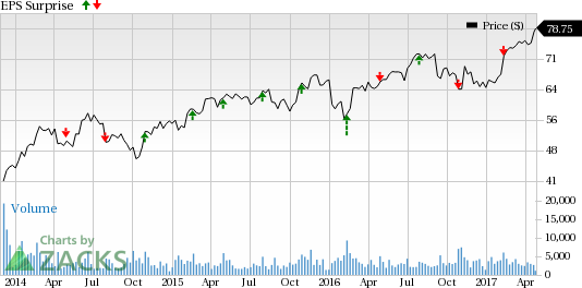 Allegion (ALLE) to Report Q1 Earnings: Will it Surprise?