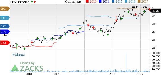 Alliant Energy (LNT) Q1 Earnings Miss, Revenues Grow Y/Y