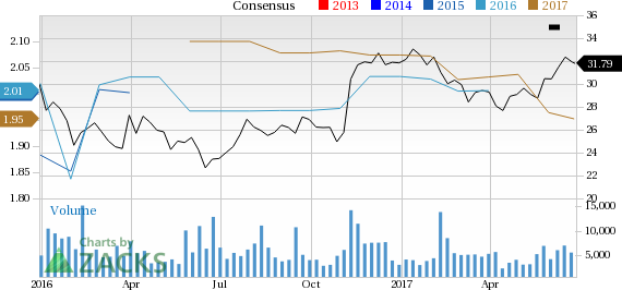 CSRA Inc (CSRA) Up 2.1% Since Earnings Report: Can It Continue?