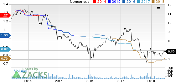 Prospect Capital Corporation Price and Consensus
