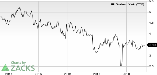 Park National Corporation Dividend Yield (TTM)