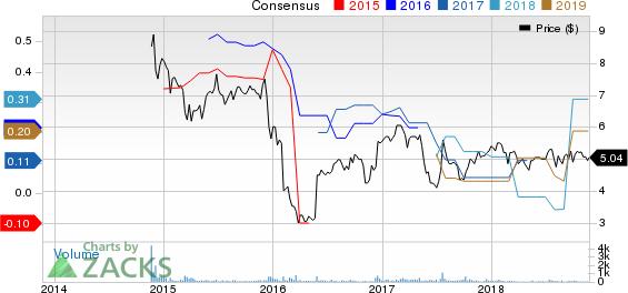Peak Resorts, Inc. Price and Consensus