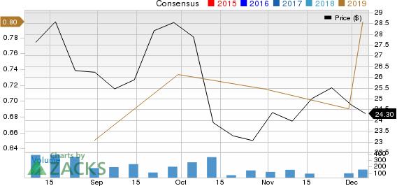Endava PLC Sponsored ADR Price and Consensus