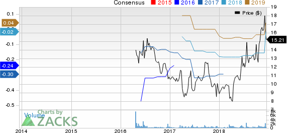SecureWorks Corp. Price and Consensus
